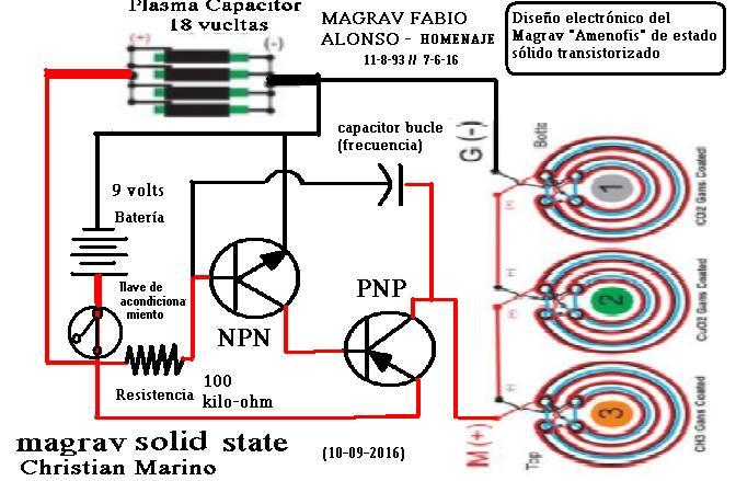 alonso-generator-fabio