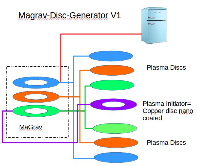 Magrav generator